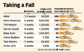 Interim Budget 2014: Excise duty cut may be taxing for auto companies stuck with inventory