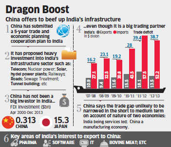 China offers to finance 30 per cent of India's infrastructure development plan