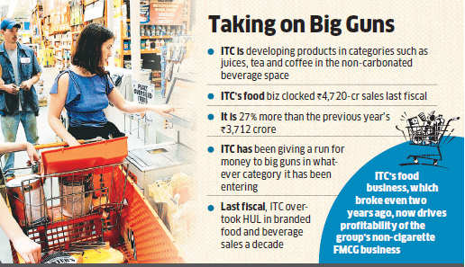 ITC to take on Nestle, PepsiCo , Amul and HUL with dairy products & non-carbonated drinks