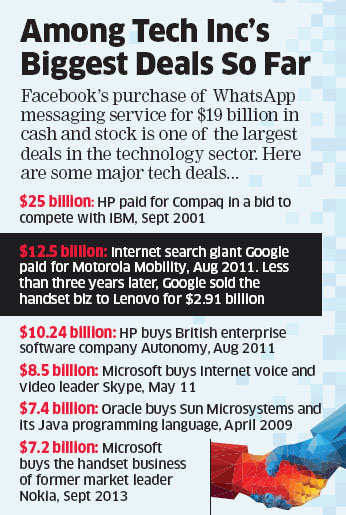 Facebook's Mark Zuckerberg pays mind-boggling dollar for a firm started 5 years ago by his company's rejects Jan Koum and Brian Acton.