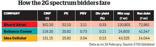 Post 2G spectrum auction, are telecom stocks good picks now?