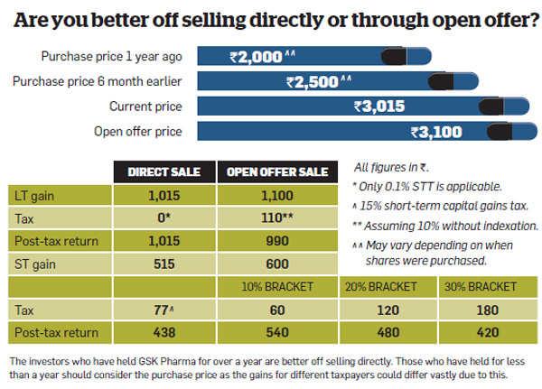 Should you tender shares in GSK Pharma open offer?