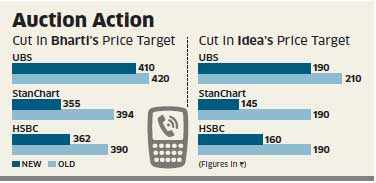 Telcos' market capitalisation sinks under rising debt; shares tank by up to 23%
