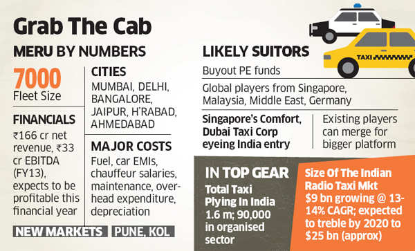 Meru Cabs' PE owner India Value Fund Advisors to exit; global funds, radio taxi players likely suitors