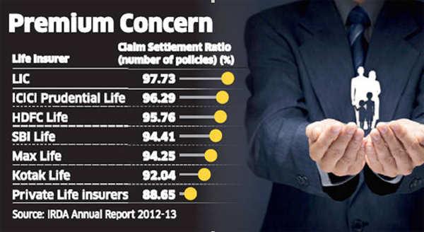 Premium concern