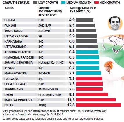 Voters do reward growth at state level during a national election