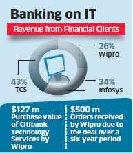 Wipro keen on Citi-like captives to accelerate banking unit growth