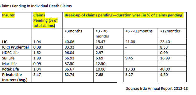 Claims pending in Individual death claims