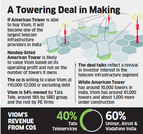 American Tower Corp likely to bid for Tata Teleservices-owned Viom Networks