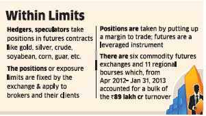 FMC may allow higher futures trade in gold, silver, soya
