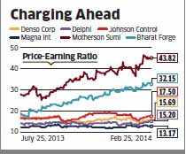 Auto parts cos like Motherson Sumi, Bharat Forge top global peers in valuation