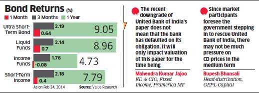 Invest in mutual fund schemes that have a good track record: Experts