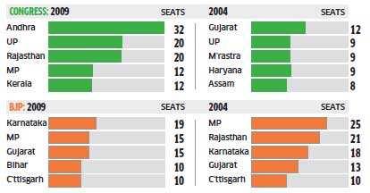 Congress-BJP head- to-head contests to decide the Delhi outcome