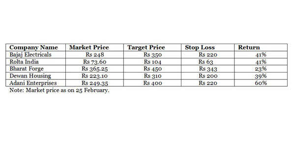 Top five stocks which can give returns upto 60% in next 9 months
