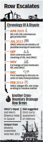 KG gas dispute: ONGC complains to oil ministry says Reliance Industries not cooperating