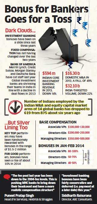 Dull deal market, falling rupee take a toll on investment bankers' bonuses for 2013