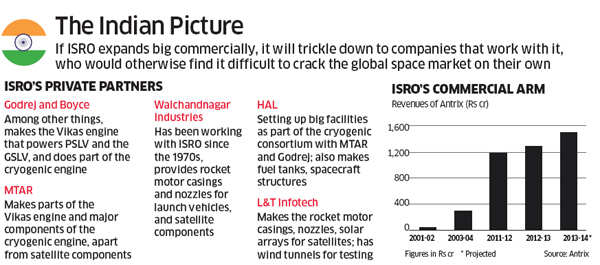 India poised to emerge as a player in global space business