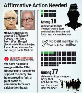 CPM reaches out to Saifuddin Chowdhury to shore up Muslim votes