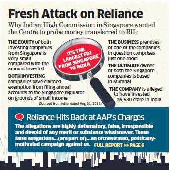 AAP accuses Mukesh Ambani of money laundering; Reliance Industries issues strong denial