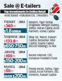 eBay increases stake in Snapdeal, invests Rs 830 crore
