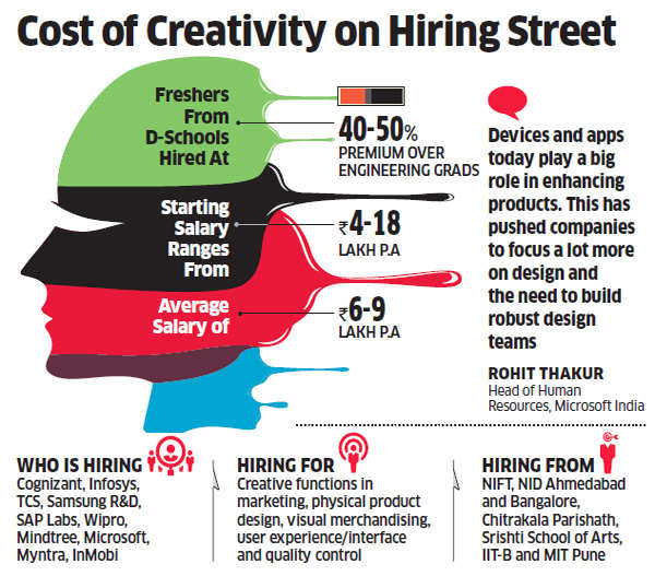 IT companies offer up to 50% higher salaries to design students than engineering graduates