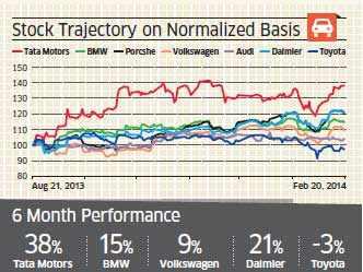 Tata Motors' stock outperforms all global premium car makers