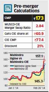 Mahindra Ugine Steel's investors to gain from merger with CIE