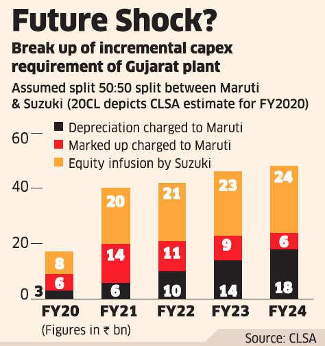 Fund houses may ask Sebi to protect interest of Maruti investors