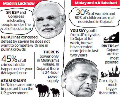 Battle for Uttar Pradesh: Mulayam Singh Yadav and Narendra Modi wooing voters ahead of Lok Sabha polls