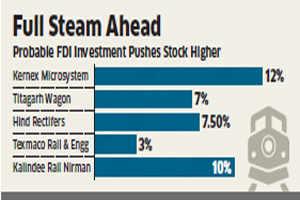 'Rail' stocks jump 5-12 per cent on FDI buzz