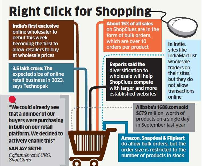 Indian retailers to get an online wholesaler, courtesy