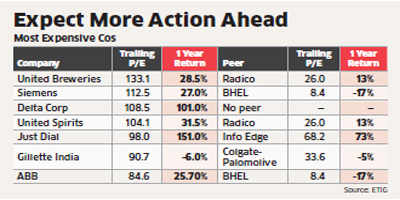 Seven expensive stocks that are still outpacing Sensex