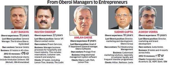The Oberoi School of Business