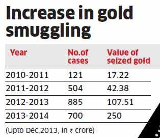How 150-200 tons of gold is smuggled into India annually