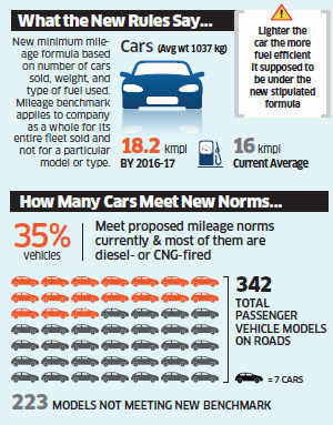 Better mileage from new fuel-efficiency norms