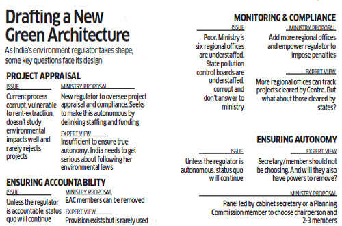 How India's upcoming green regulator can strike a balance between growth & environmental protection