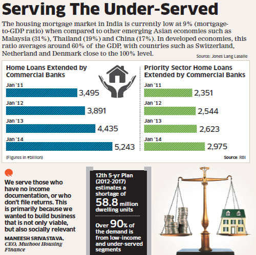 Strict KYC norms of big banks open new opportunity for smaller players like Muthoot, Aadhar Housing