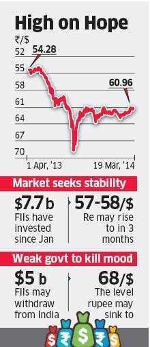 Rupee poised to climb high against dollar; will Narendra Modi do what Raghuram Rajan couldn't?