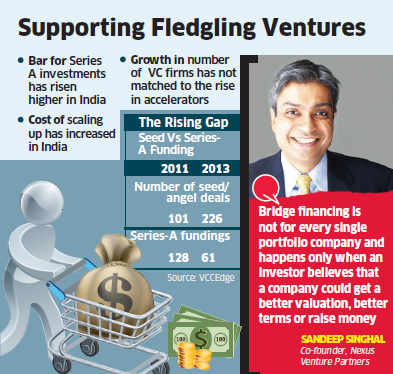 Investors expand capital funds to support startups