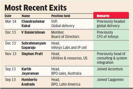 Infosys exits begin to worry investors; analysts fear exodus will impact biz development