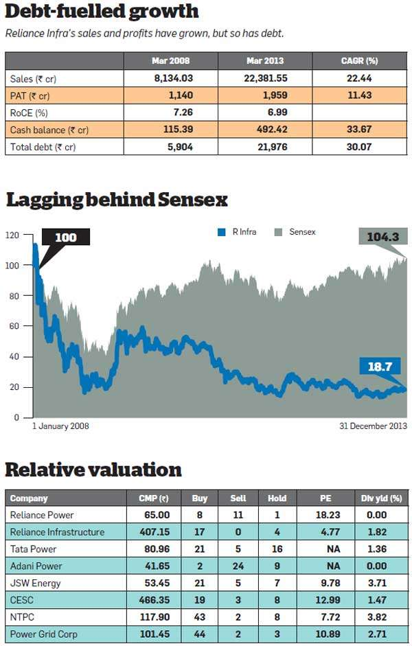Should you still invest in Reliance Group stocks?