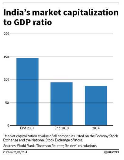 Markets to sustain gains? M-cap to GDP ratio far below 2007 highs