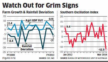 Farm sector stocks like HUL, Dabur may suffer due to El Nino effect