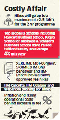 MBA costs to go up by 19%, top B-schools set to hike fee for 2016