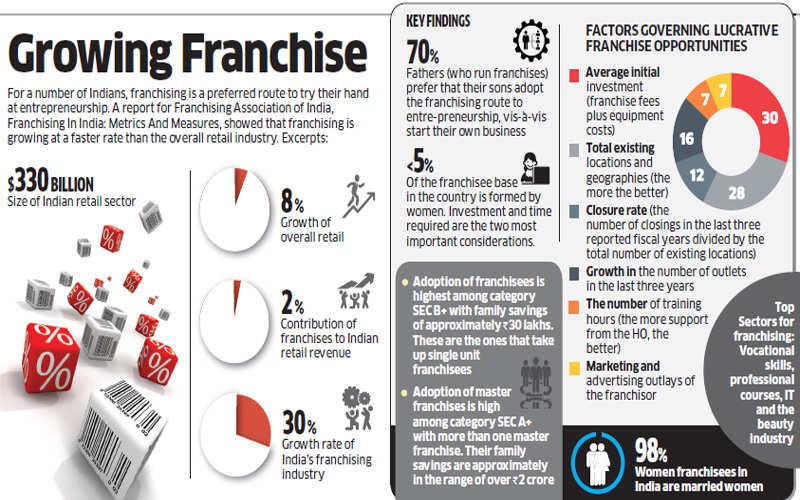Franchising in India growing at faster rate than overall retail industry