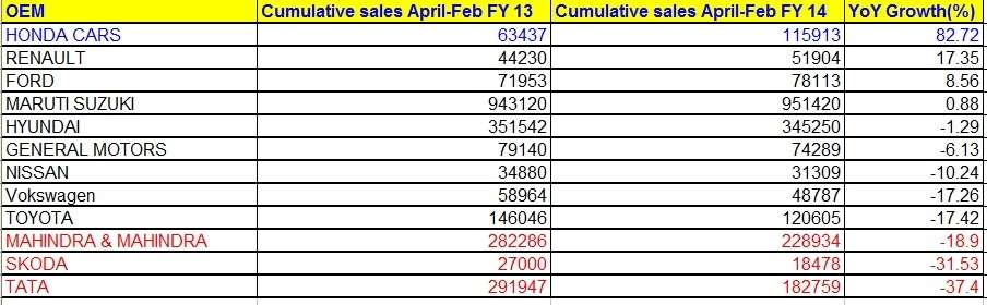 Best & Worst PV makers by sales in April-Feb 2013-14
