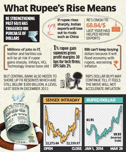 Rupee rises to 59.93/$ as D-Street rallies on hope of reforms and Chinese PM's vow of pro-growth policies