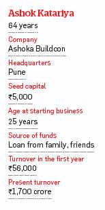 Ashoka Buildcon: How Ashok Katariya built a Rs 1,700 crore construction company from a seed capital of Rs 5,000