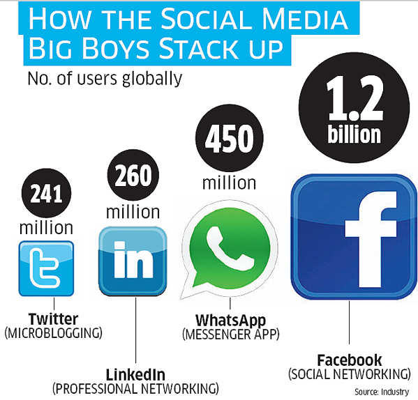 The US-based microblogging site is looking to grow the user base four fold over the next few years. India is a key piece of that plan.