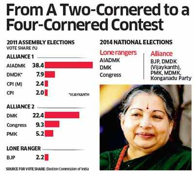 General elections 2014: In Tamil Nadu, four contestants, multiple possibilities